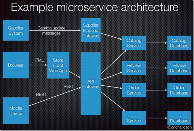 Shades Of Orange Net Developer Days 2017 Microservices