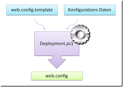 web-config template engine